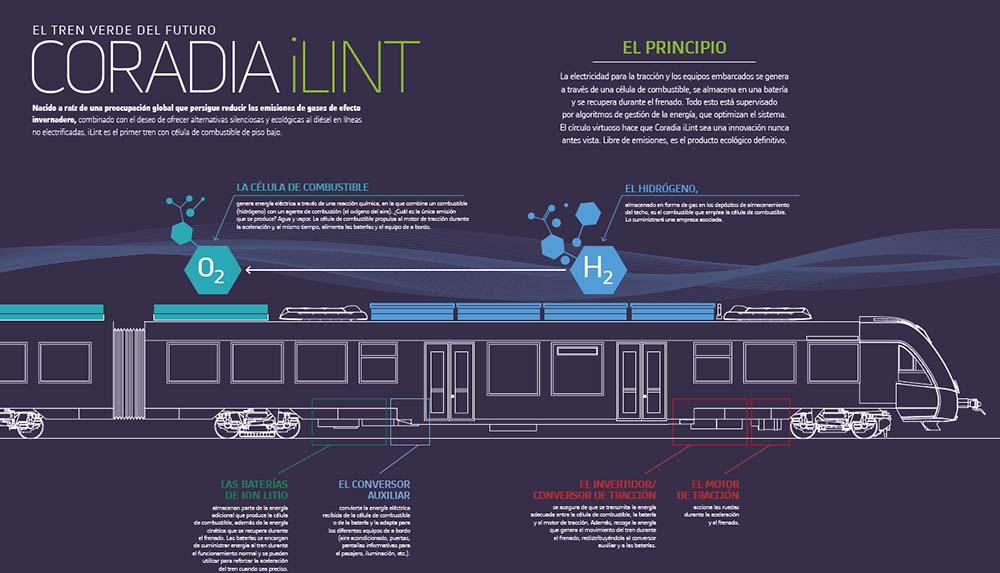 Alstom Coralia iLint